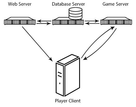 server-db-client-diagram